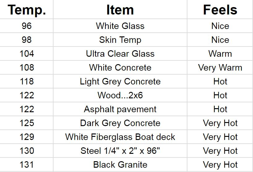 Temperature of Countertops