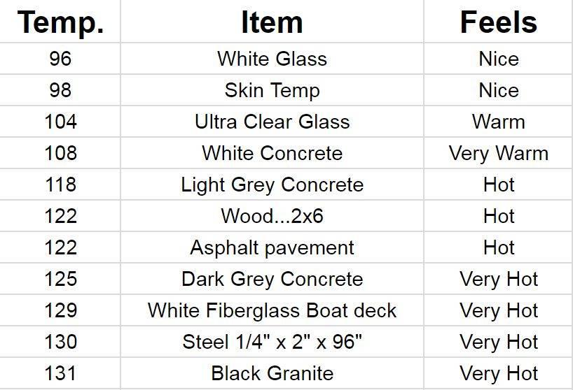 Temperature of Countertops