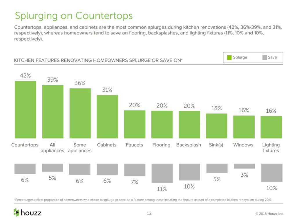 Houzz Survey...Buyers are Splurging on Countertops