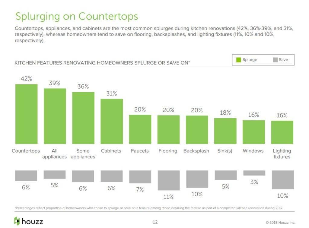Buy trends Countertops
